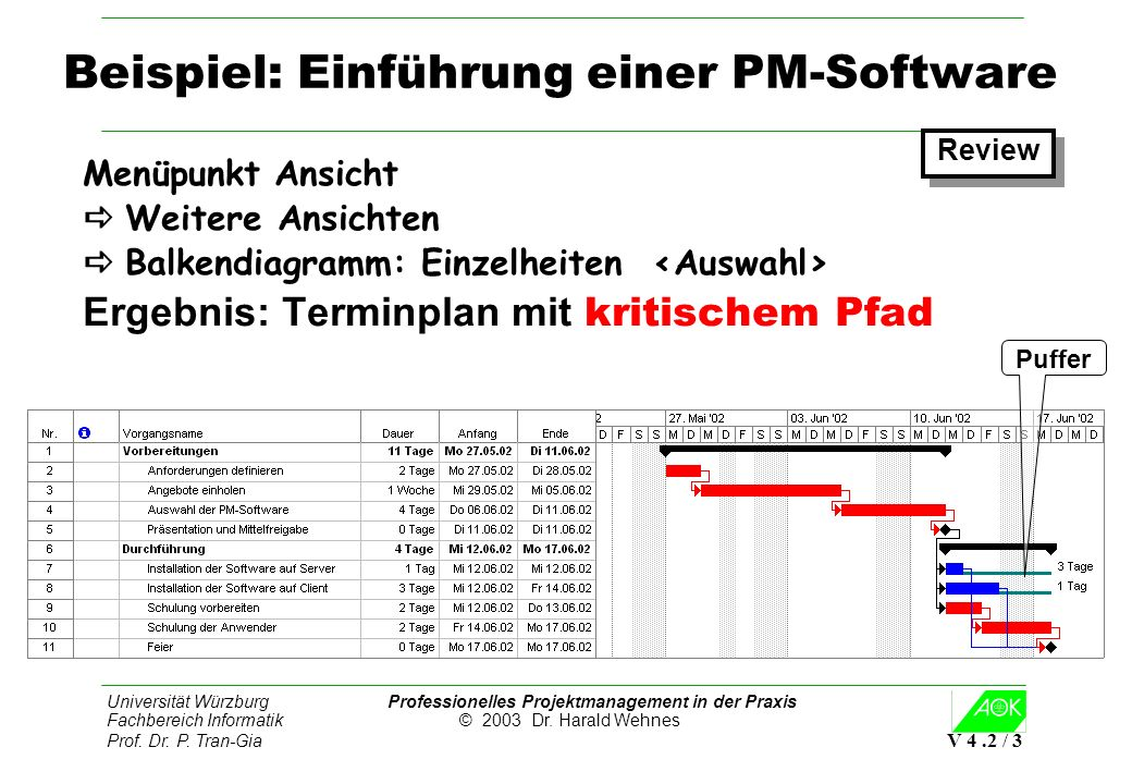 Universität Würzburg Professionelles Projektmanagement in der Praxis Fachbereich Informatik © 2003 Dr. Harald Wehnes Prof. Dr. P. Tran-Gia V 4.2 / 3 B