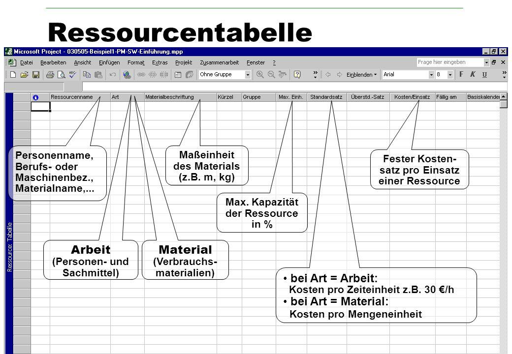Universität Würzburg Professionelles Projektmanagement in der Praxis Fachbereich Informatik © 2003 Dr. Harald Wehnes Prof. Dr. P. Tran-Gia V 4.2 / 5 R