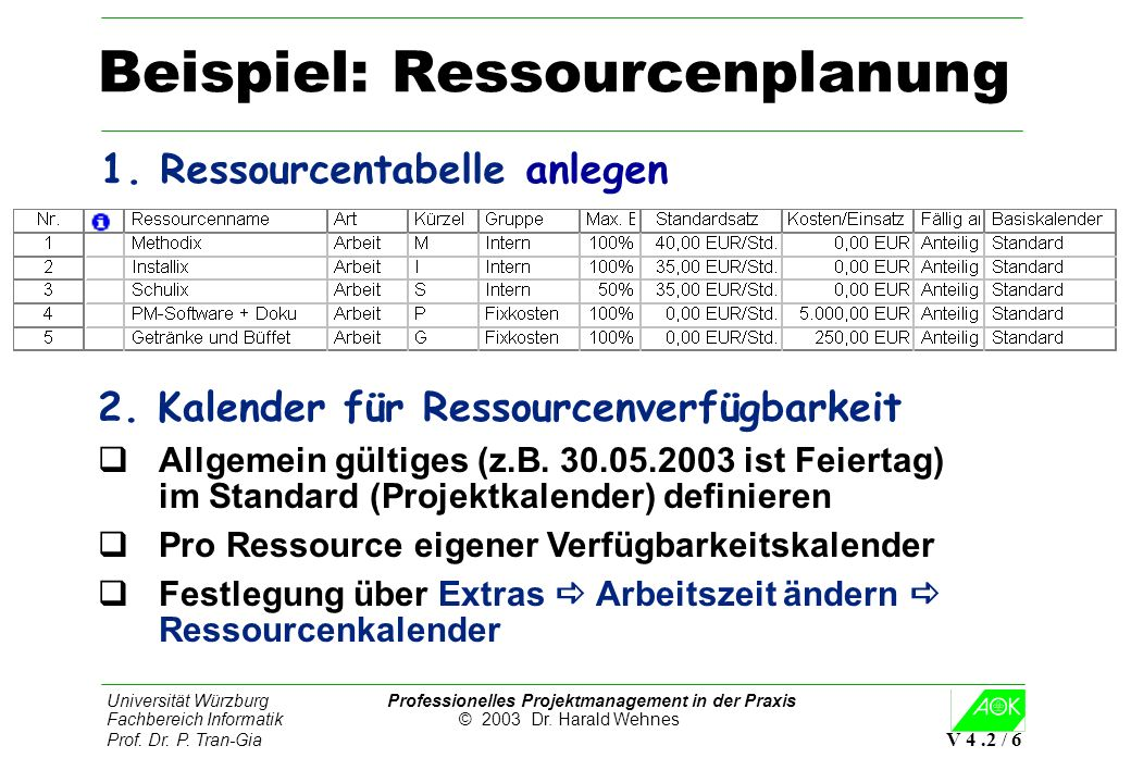 Universität Würzburg Professionelles Projektmanagement in der Praxis Fachbereich Informatik © 2003 Dr. Harald Wehnes Prof. Dr. P. Tran-Gia V 4.2 / 6 B