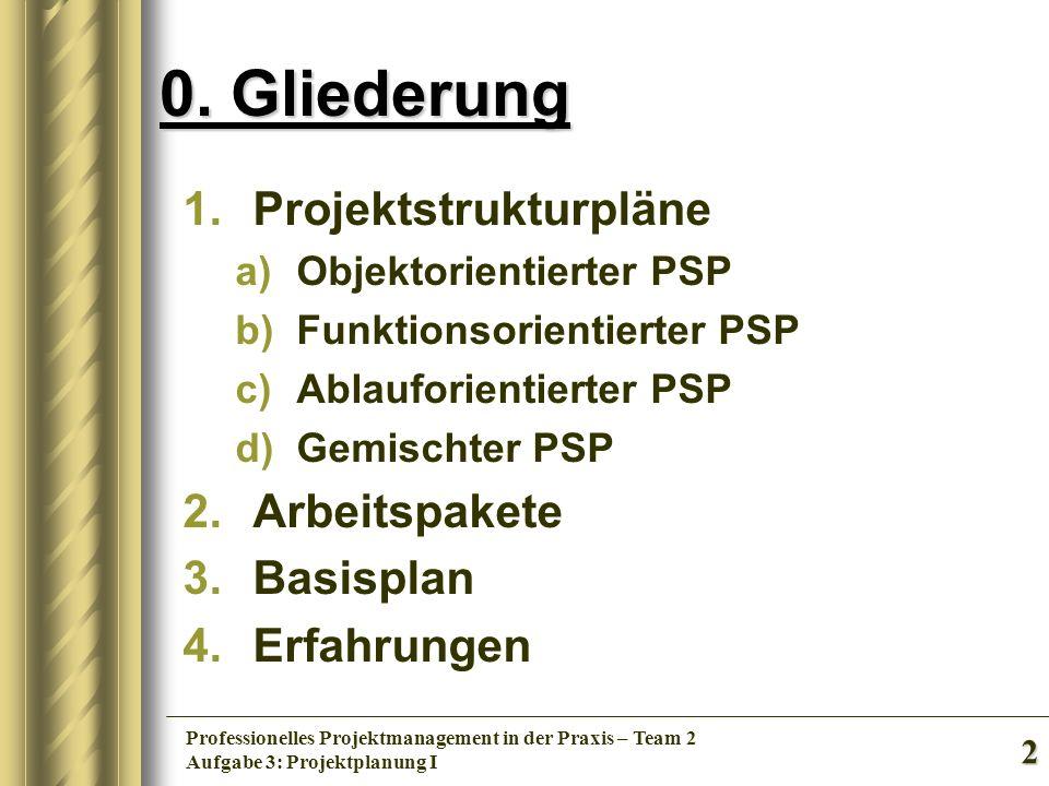 2 Professionelles Projektmanagement in der Praxis – Team 2 Aufgabe 3: Projektplanung I 0. Gliederung 1.Projektstrukturpläne a)Objektorientierter PSP b