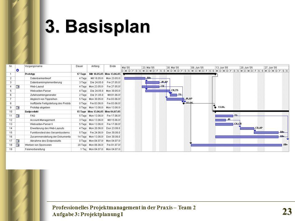 23 Professionelles Projektmanagement in der Praxis – Team 2 Aufgabe 3: Projektplanung I 3. Basisplan