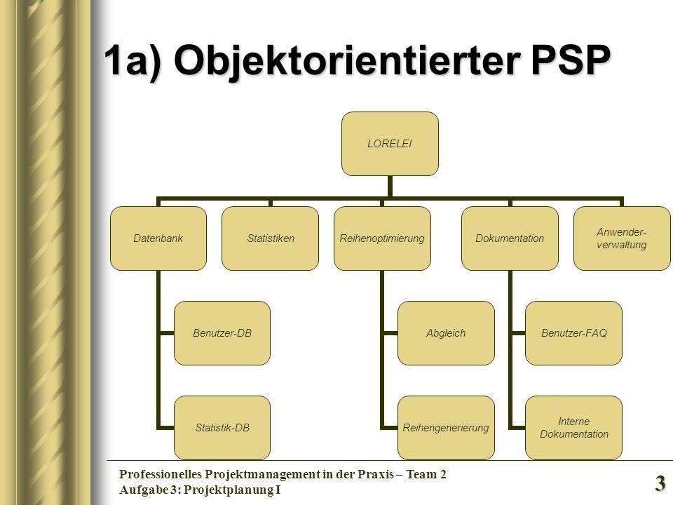 3 Professionelles Projektmanagement in der Praxis – Team 2 Aufgabe 3: Projektplanung I 1a) Objektorientierter PSP LORELEI Datenbank Benutzer-DB Statis