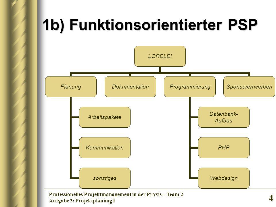 4 Professionelles Projektmanagement in der Praxis – Team 2 Aufgabe 3: Projektplanung I 1b) Funktionsorientierter PSP LORELEI Planung Arbeitspakete Kom