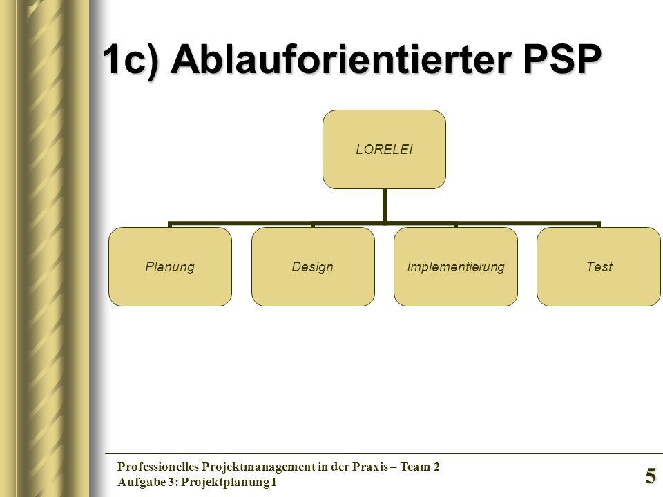 5 Professionelles Projektmanagement in der Praxis – Team 2 Aufgabe 3: Projektplanung I 1c) Ablauforientierter PSP LORELEI PlanungDesignImplementierung