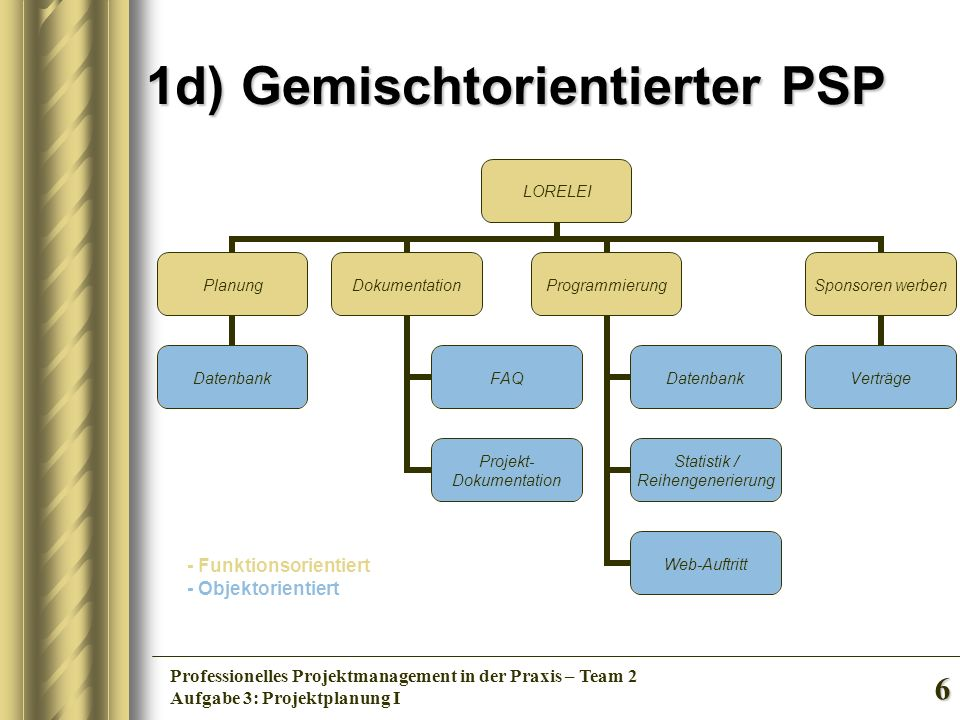 6 Professionelles Projektmanagement in der Praxis – Team 2 Aufgabe 3: Projektplanung I 1d) Gemischtorientierter PSP LORELEI Planung Datenbank Dokument