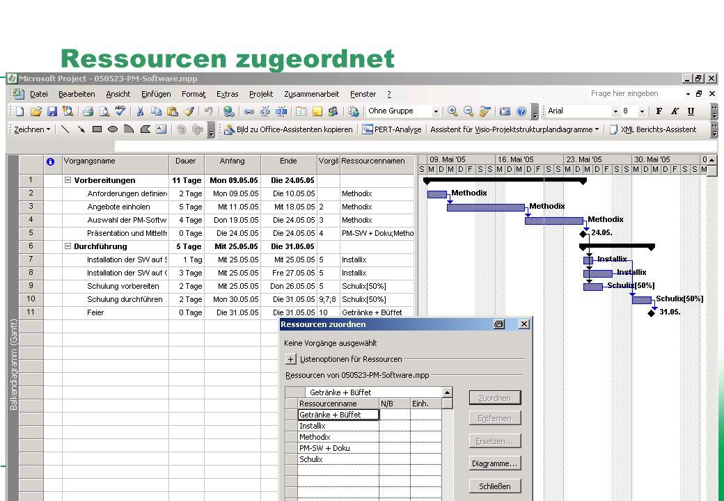 Professionelles Projektmanagement in der Praxis, © 2005 Dr. Harald Wehnes Universität Würzburg, FB Informatik, Prof. Dr. P.Tran-Gia 10 Ressourcen zuge