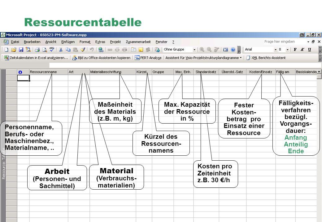 Professionelles Projektmanagement in der Praxis, © 2005 Dr. Harald Wehnes Universität Würzburg, FB Informatik, Prof. Dr. P.Tran-Gia 6 Ressourcentabell
