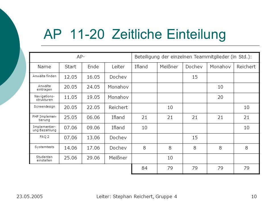 23.05.2005Leiter: Stephan Reichert, Gruppe 410 AP 11-20 Zeitliche Einteilung AP-Beteiligung der einzelnen Teammitglieder (in Std.): NameStartEndeLeite
