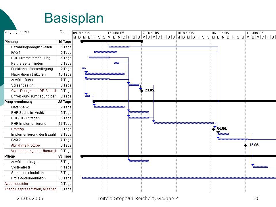 23.05.2005Leiter: Stephan Reichert, Gruppe 430 Basisplan