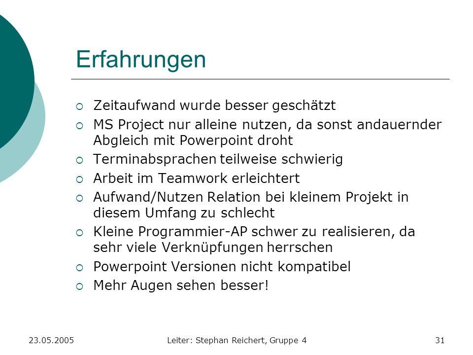 23.05.2005Leiter: Stephan Reichert, Gruppe 431 Erfahrungen Zeitaufwand wurde besser geschätzt MS Project nur alleine nutzen, da sonst andauernder Abgl