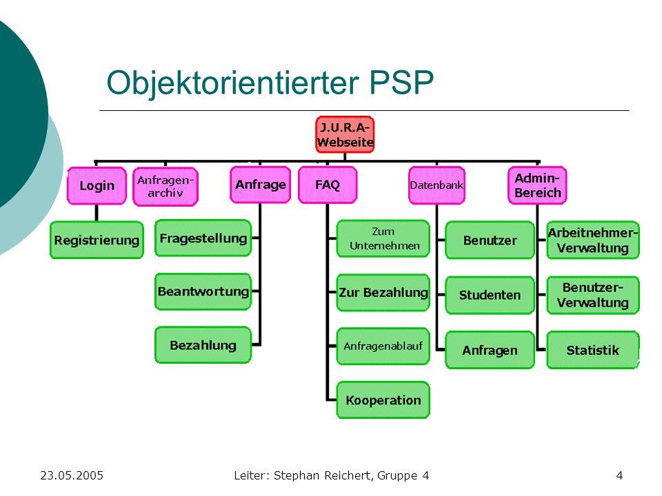 23.05.2005Leiter: Stephan Reichert, Gruppe 425 Arbeitspaket 15 Projekt-Nr.:4Projektname: J.U.R.A.Projektleiter: AP-Nr.: 15AP-Name: PHP Implementier.