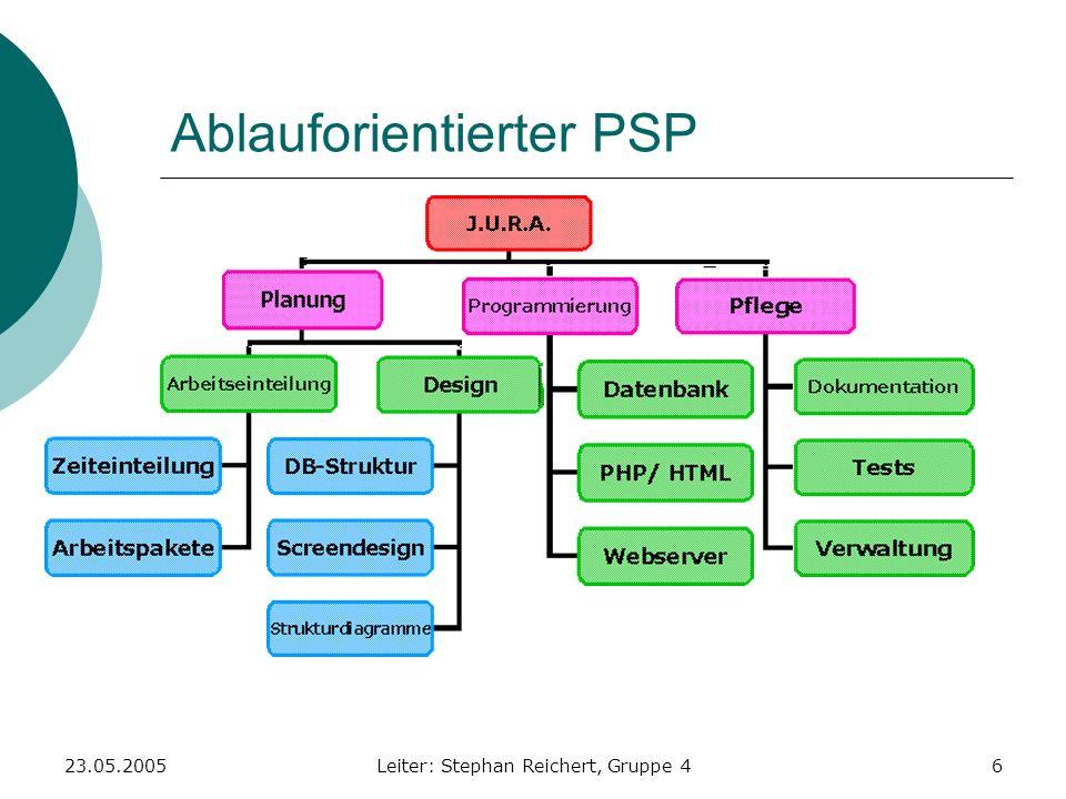 23.05.2005Leiter: Stephan Reichert, Gruppe 46 Ablauforientierter PSP