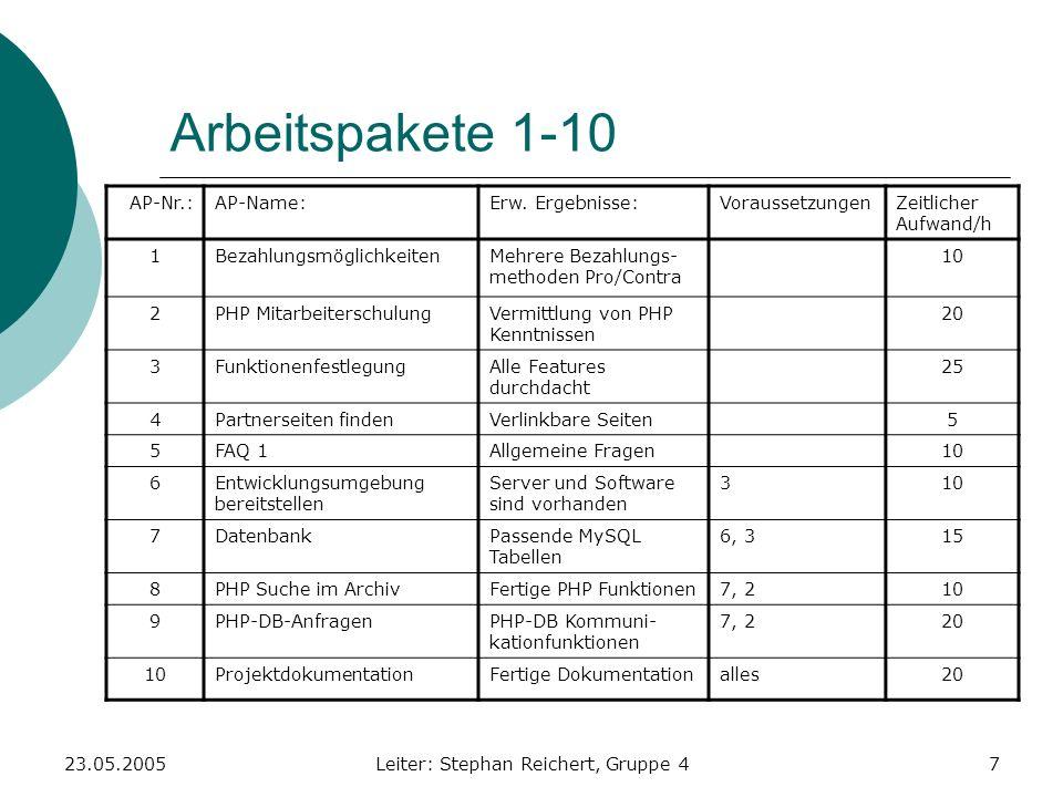 23.05.2005Leiter: Stephan Reichert, Gruppe 47 Arbeitspakete 1-10 AP-Nr.:AP-Name:Erw. Ergebnisse:VoraussetzungenZeitlicher Aufwand/h 1Bezahlungsmöglich