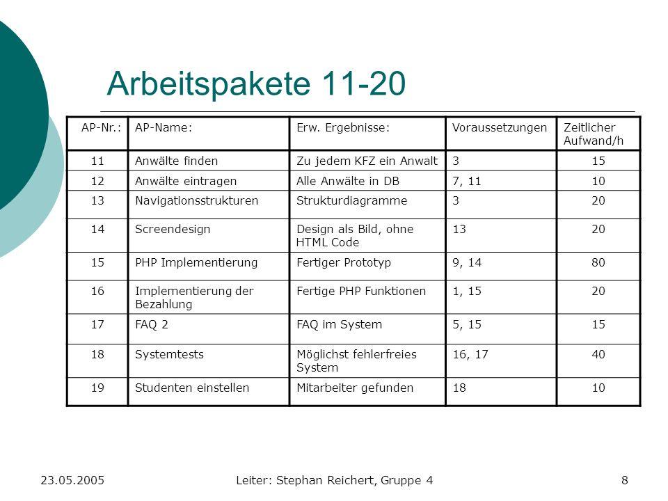 23.05.2005Leiter: Stephan Reichert, Gruppe 48 Arbeitspakete 11-20 AP-Nr.:AP-Name:Erw. Ergebnisse:VoraussetzungenZeitlicher Aufwand/h 11Anwälte findenZ