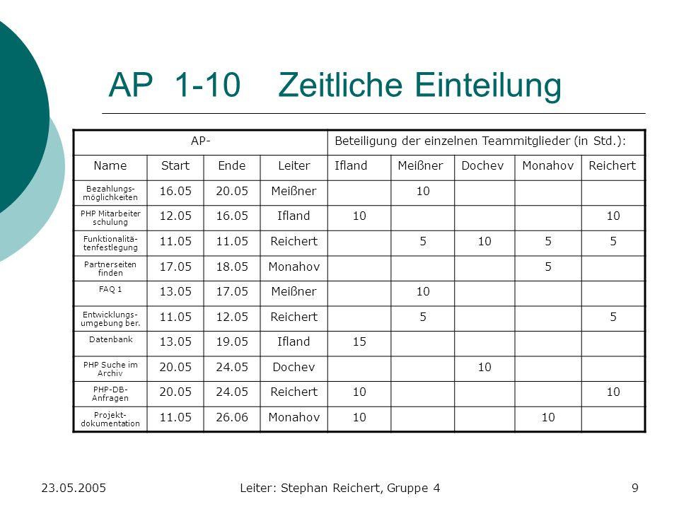 23.05.2005Leiter: Stephan Reichert, Gruppe 49 AP 1-10 Zeitliche Einteilung AP-Beteiligung der einzelnen Teammitglieder (in Std.): NameStartEndeLeiterI
