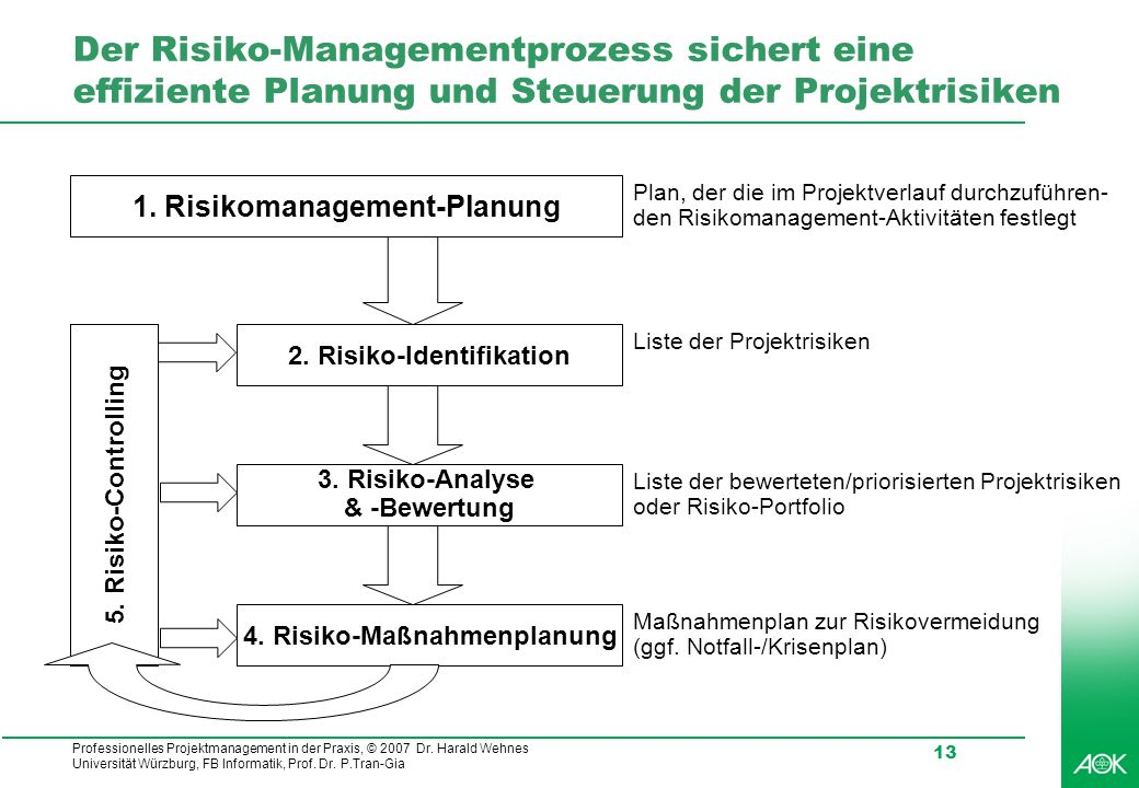 Professionelles Projektmanagement in der Praxis, © 2007 Dr. Harald Wehnes Universität Würzburg, FB Informatik, Prof. Dr. P.Tran-Gia 13 Der Risiko-Mana