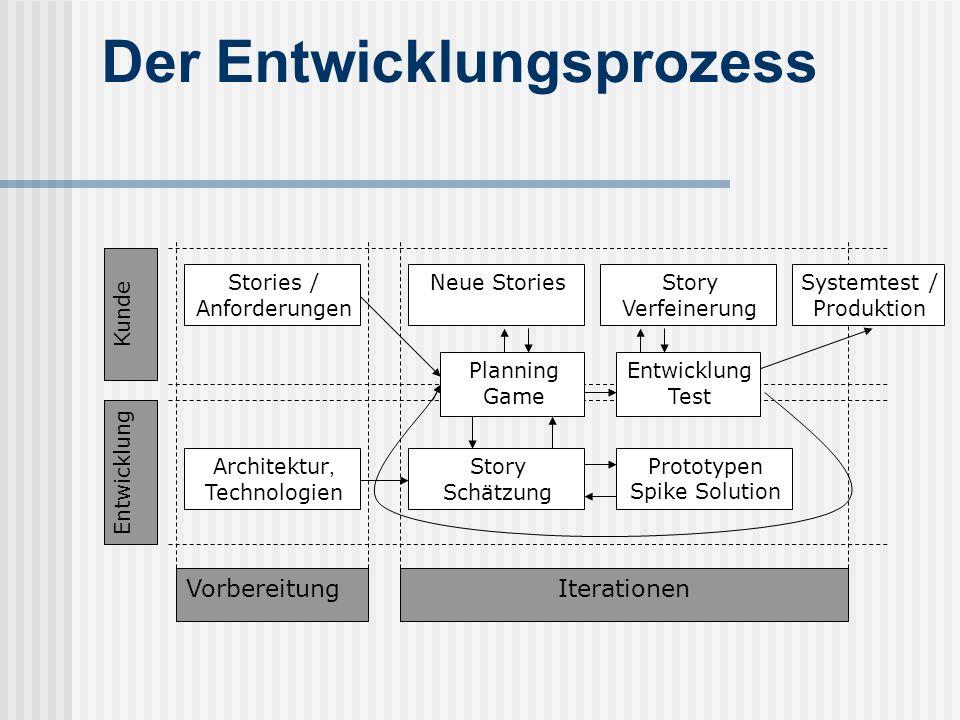 Der Entwicklungsprozess VorbereitungIterationen Stories / Anforderungen Neue StoriesStory Verfeinerung Entwicklung Test Planning Game Architektur, Tec