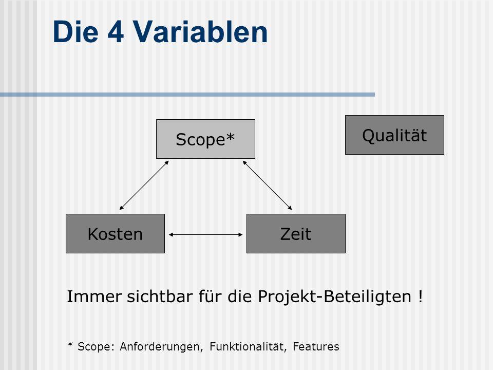 Die 4 Variablen Scope* KostenZeit Qualität Immer sichtbar für die Projekt-Beteiligten ! * Scope: Anforderungen, Funktionalität, Features
