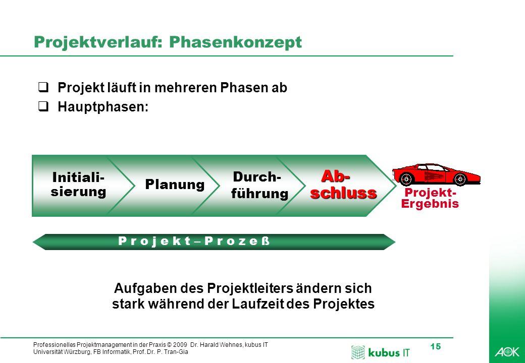 Professionelles Projektmanagement in der Praxis © 2009 Dr. Harald Wehnes, kubus IT Universität Würzburg, FB Informatik, Prof. Dr. P. Tran-Gia 15 Proje