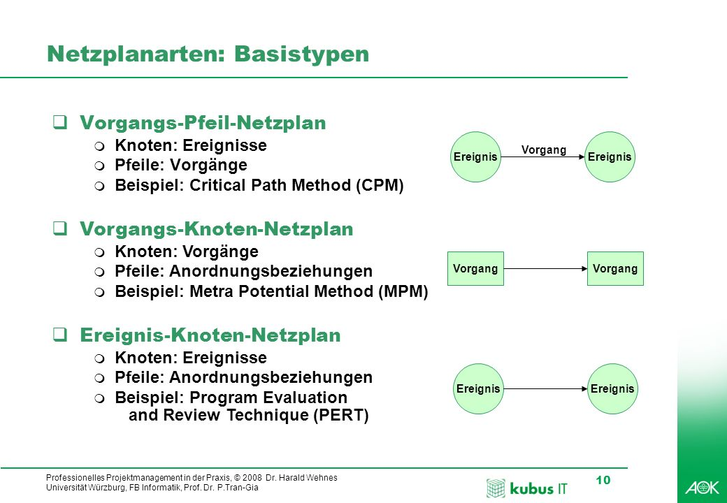 Professionelles Projektmanagement in der Praxis, © 2008 Dr. Harald Wehnes Universität Würzburg, FB Informatik, Prof. Dr. P.Tran-Gia 10 kubus-IT Netzpl