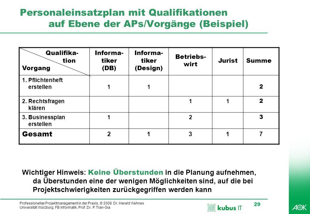 Professionelles Projektmanagement in der Praxis, © 2008 Dr. Harald Wehnes Universität Würzburg, FB Informatik, Prof. Dr. P.Tran-Gia 29 kubus-IT Person