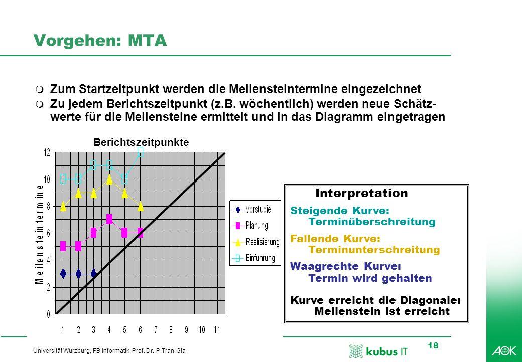 Professionelles Projektmanagement in der Praxis, © 2008 Dr. Harald Wehnes Universität Würzburg, FB Informatik, Prof. Dr. P.Tran-Gia 18 Vorgehen: MTA I