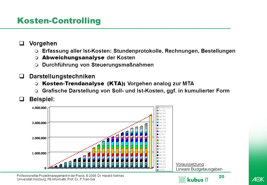 Professionelles Projektmanagement in der Praxis, © 2008 Dr. Harald Wehnes Universität Würzburg, FB Informatik, Prof. Dr. P.Tran-Gia 20 Kosten-Controll