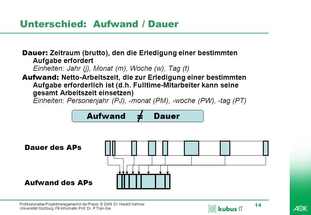 Professionelles Projektmanagement in der Praxis, © 2009 Dr. Harald Wehnes Universität Würzburg, FB Informatik, Prof. Dr. P.Tran-Gia 14 kubus-IT Unters
