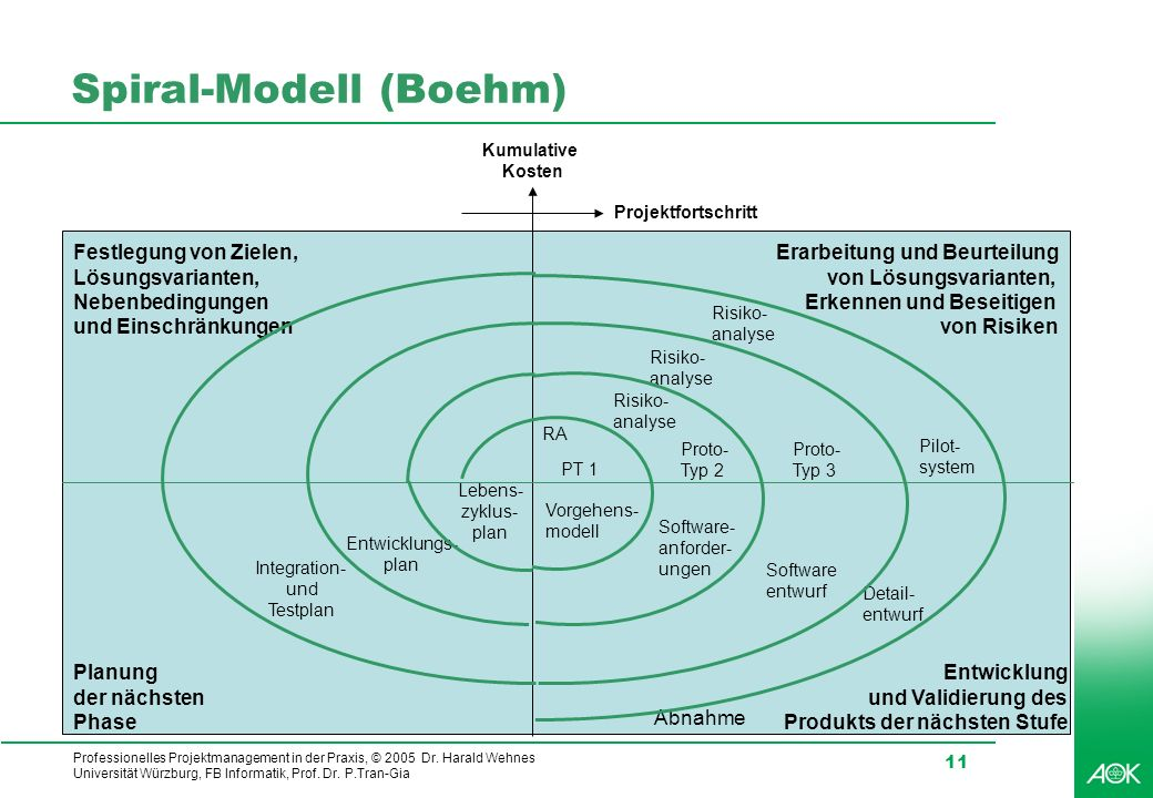 Professionelles Projektmanagement in der Praxis, © 2005 Dr. Harald Wehnes Universität Würzburg, FB Informatik, Prof. Dr. P.Tran-Gia 11 Integration- un