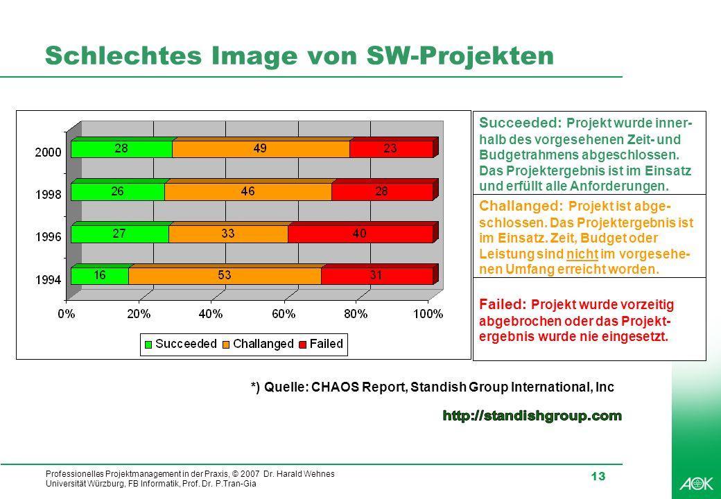 Professionelles Projektmanagement in der Praxis, © 2007 Dr. Harald Wehnes Universität Würzburg, FB Informatik, Prof. Dr. P.Tran-Gia 13 Schlechtes Imag