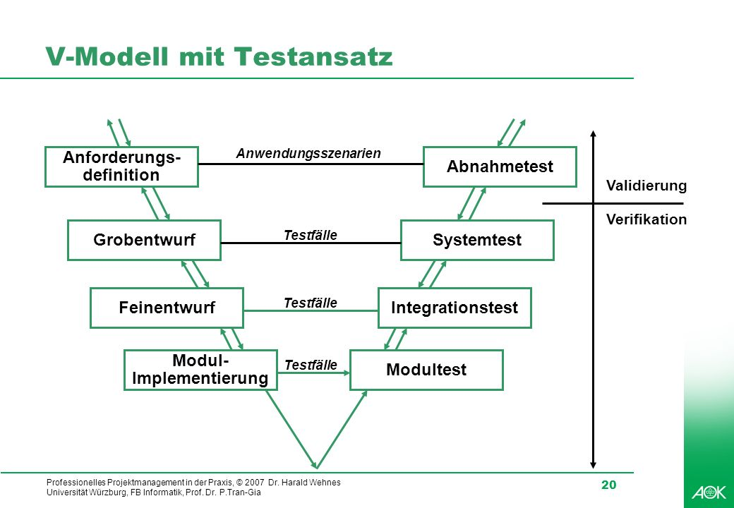 Professionelles Projektmanagement in der Praxis, © 2007 Dr. Harald Wehnes Universität Würzburg, FB Informatik, Prof. Dr. P.Tran-Gia 20 V-Modell mit Te