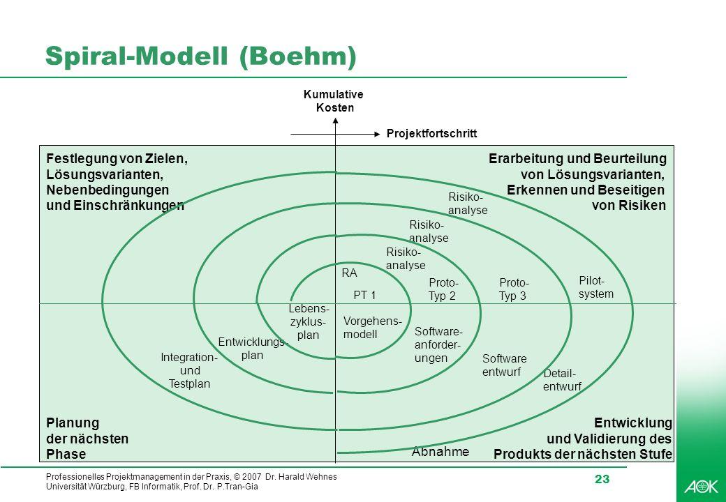 Professionelles Projektmanagement in der Praxis, © 2007 Dr. Harald Wehnes Universität Würzburg, FB Informatik, Prof. Dr. P.Tran-Gia 23 Integration- un