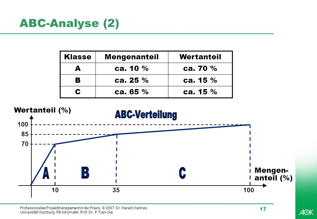 Professionelles Projektmanagement in der Praxis, © 2007 Dr. Harald Wehnes Universität Würzburg, FB Informatik, Prof. Dr. P.Tran-Gia 17 ABC-Analyse (2)