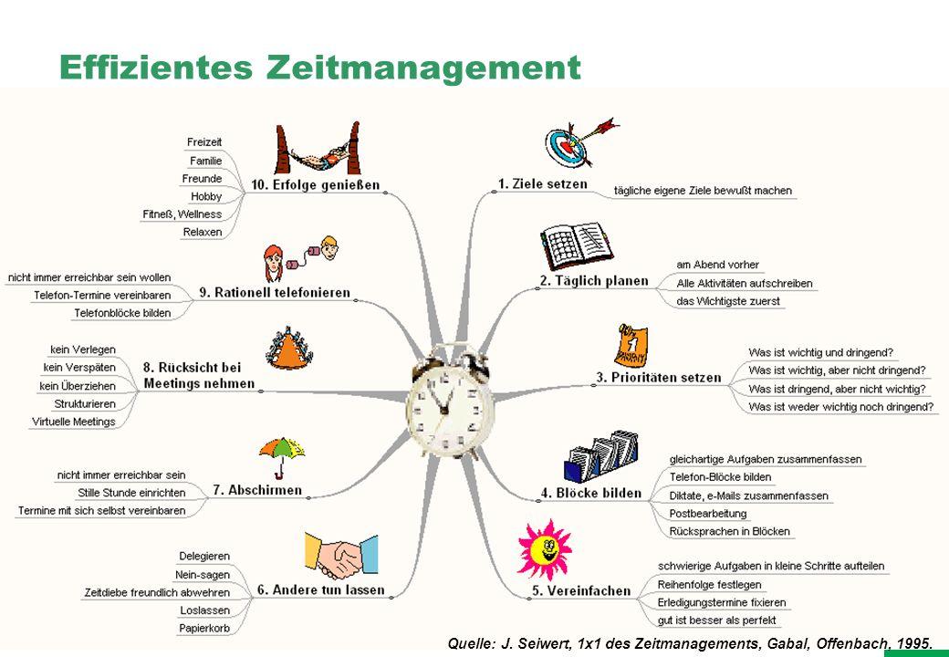 Professionelles Projektmanagement in der Praxis, © 2007 Dr. Harald Wehnes Universität Würzburg, FB Informatik, Prof. Dr. P.Tran-Gia 21 Effizientes Zei