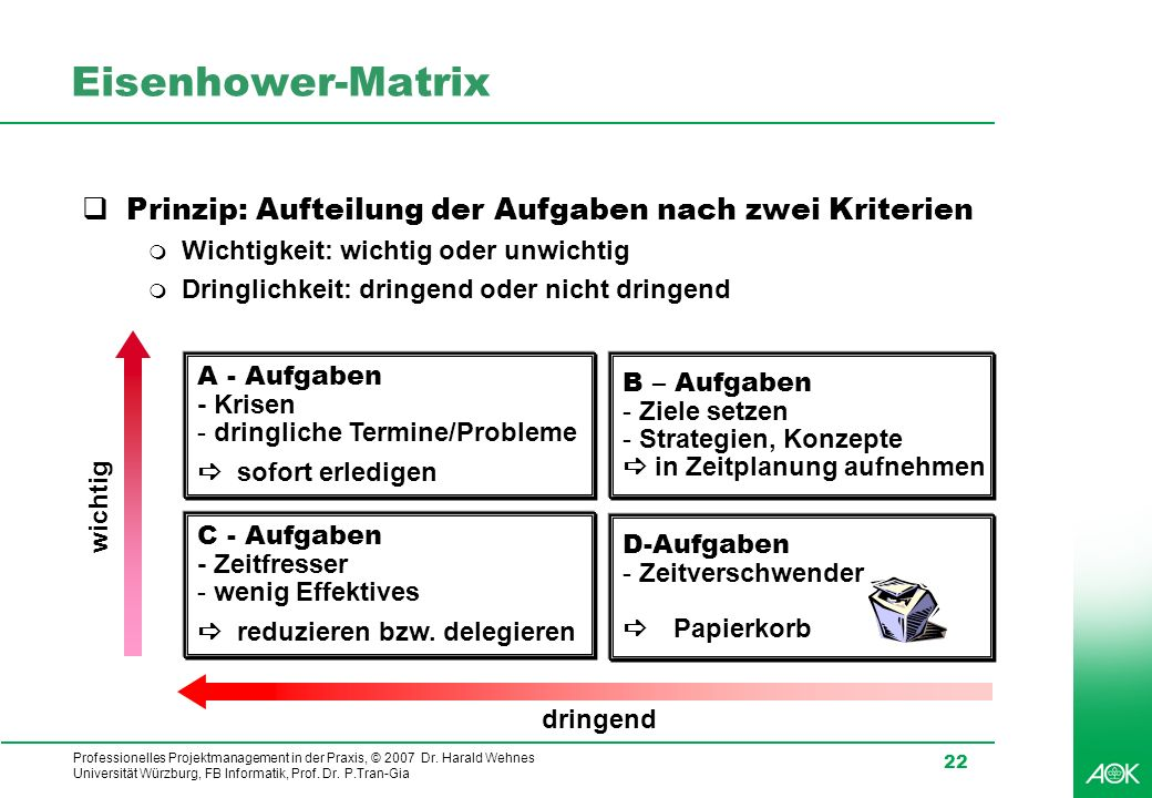 Professionelles Projektmanagement in der Praxis, © 2007 Dr. Harald Wehnes Universität Würzburg, FB Informatik, Prof. Dr. P.Tran-Gia 22 Eisenhower-Matr