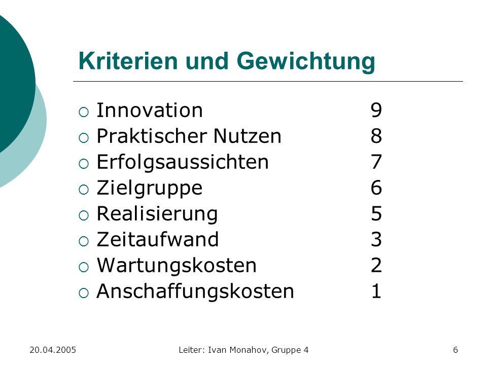 20.04.2005Leiter: Ivan Monahov, Gruppe 47 Nutzwertanalyse I Kriterien \ Alternativen J.U.R.A.Kneipen- führer Handwerker- auftragsbörse Online Pizza- bäckerei Würzburger Lokalbands Portal Innovation (9) +0-0+ Nutzen (8) +++00 Erfolgs- aussichten (7) +0+00 Zielgruppe (6) +0+-- Realisierung (5) ++-++ Zeitaufwand (3) 00-+0 Wartungs- kosten (2) 0+-0+ Anschaffungs- Kosten (1) ++--+ Legende: + := ganze Punktzahl; 0 := halbe Punktzahl; - := keine Punkte;