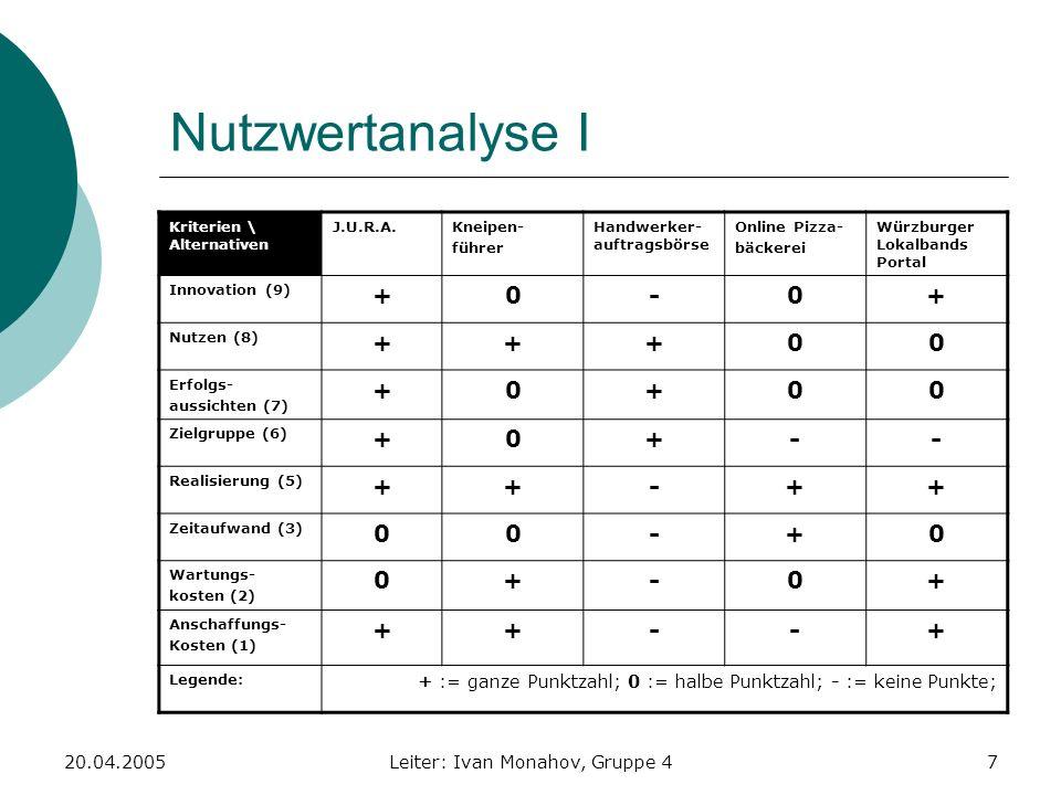 20.04.2005Leiter: Ivan Monahov, Gruppe 48 Nutzwertanalyse II Kriterien \ Alternativen J.U.R.A.Kneipen- führer Handwerker- auftragsbörse Online Pizza- bäckerei Würzburger Lokalbands Portal Innovation (9) 94.50 9 Nutzen (8) 88844 Erfolgs- aussichten (7) 73.57 Zielgruppe (6) 63630 Realisierung (5) 552.555 Zeitaufwand (3) 1.5 3 Wartungs- kosten (2) 12112 Anschaffungs- Kosten (1) 110.501 Summe: 38.5 28.526.52426