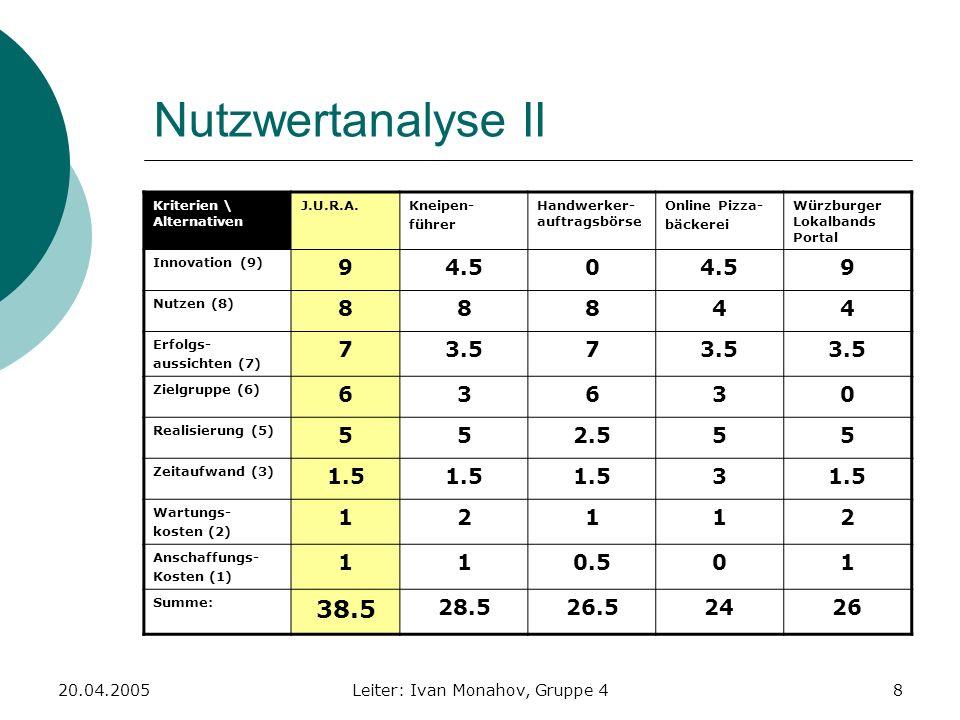 20.04.2005Leiter: Ivan Monahov, Gruppe 48 Nutzwertanalyse II Kriterien \ Alternativen J.U.R.A.Kneipen- führer Handwerker- auftragsbörse Online Pizza-