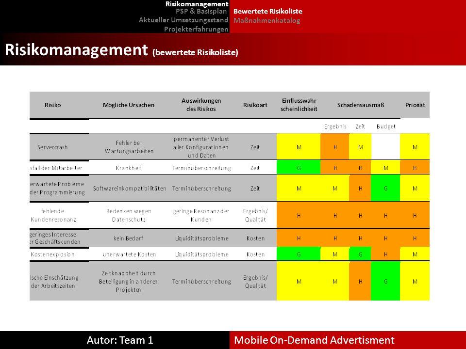 Autor: Team 1Mobile On-Demand Advertisment Risikomanagement (bewertete Risikoliste) PSP & Basisplan Risikomanagement Aktueller Umsetzungsstand Projekt