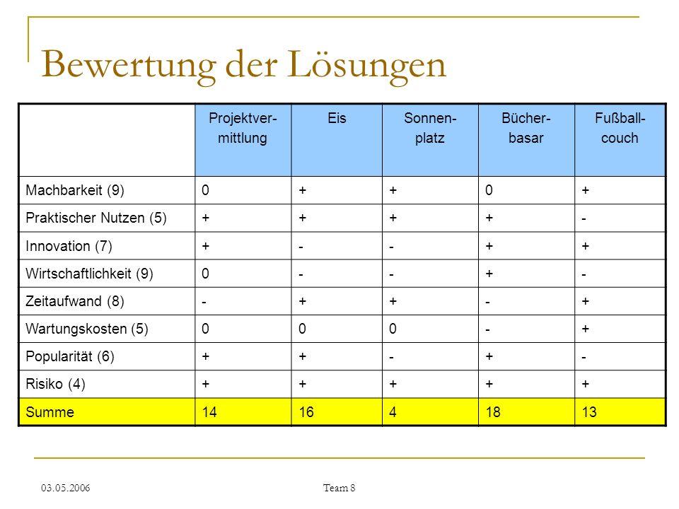 03.05.2006 Team 8 Bewertung der Lösungen Projektver- mittlung Eis Sonnen- platz Bücher- basar Fußball- couch Machbarkeit (9)0++0+ Praktischer Nutzen (