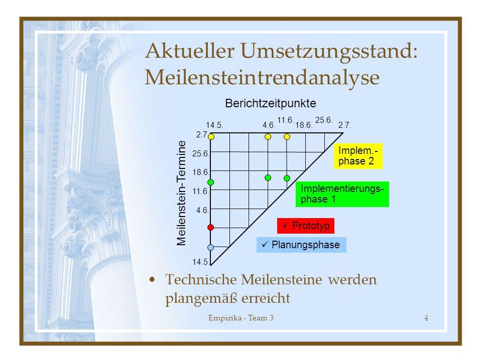 Empirika - Team 34 Aktueller Umsetzungsstand: Meilensteintrendanalyse Technische Meilensteine werden plangemäß erreicht 4.6.18.6.2.7. 11.6.25.6. 14.5.