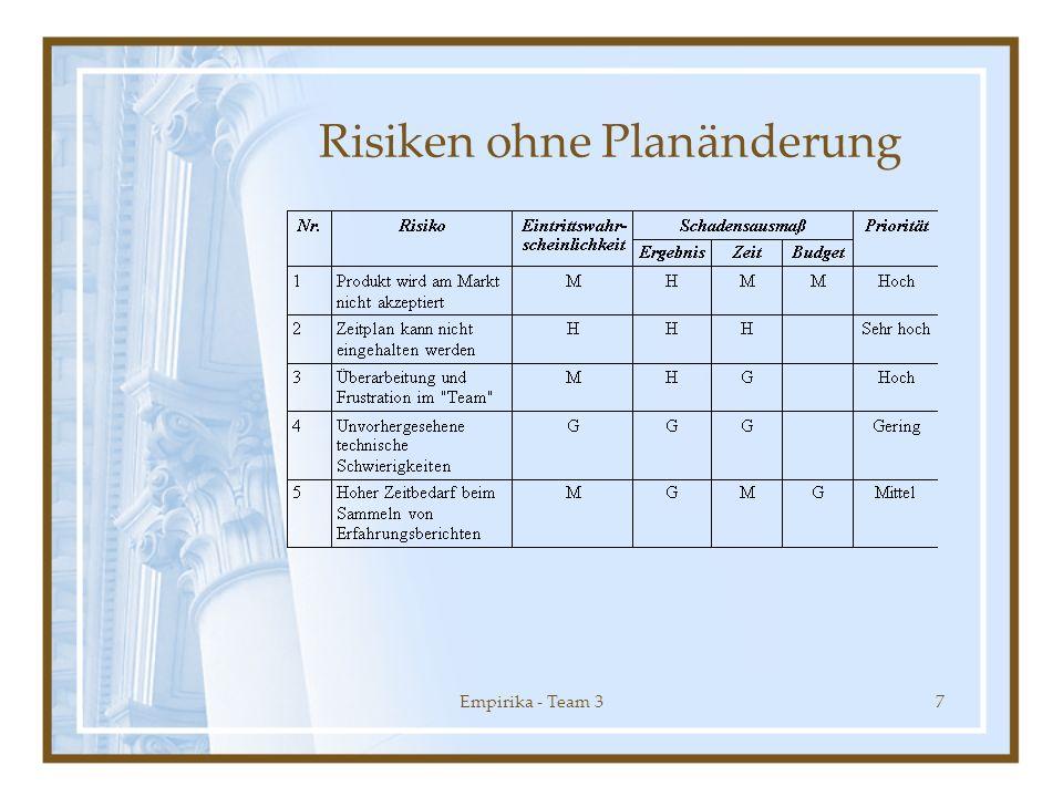 Empirika - Team 37 Risiken ohne Planänderung