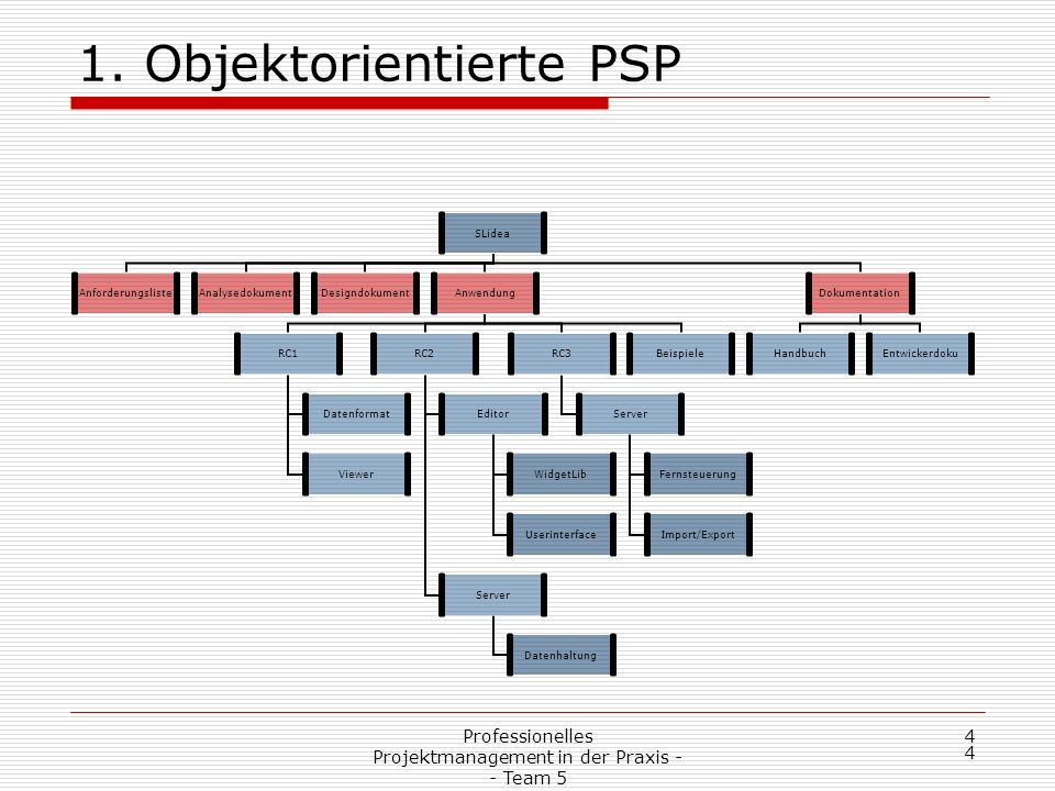 Professionelles Projektmanagement in der Praxis - - Team 5 4 4 1.