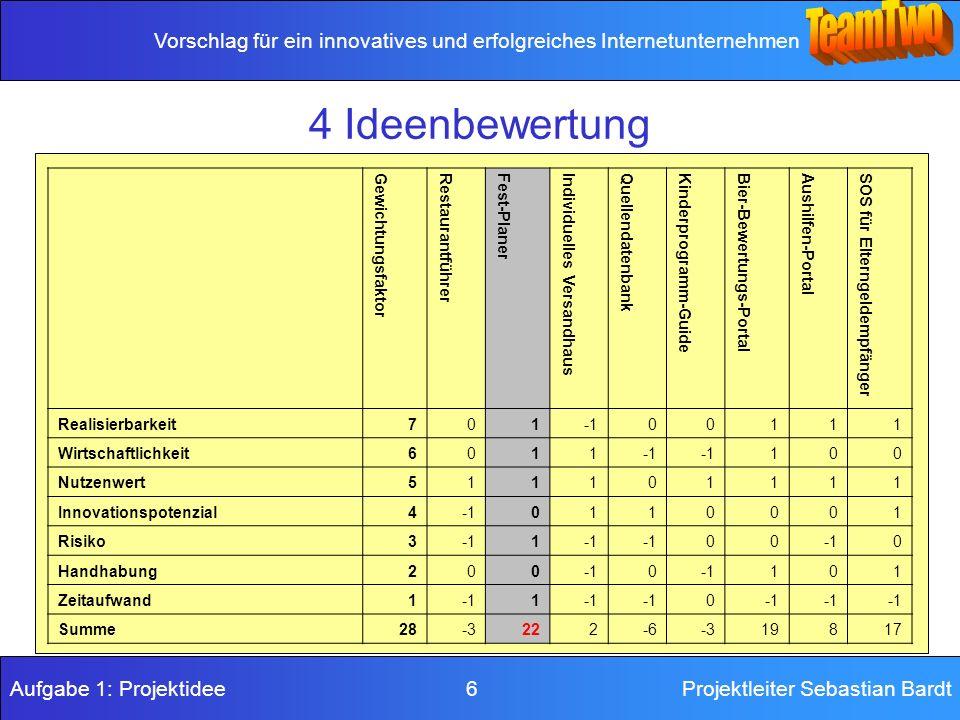 Vorschlag für ein innovatives und erfolgreiches Internetunternehmen Aufgabe 1: Projektidee 6Projektleiter Sebastian Bardt 4 Ideenbewertung Gewichtungs