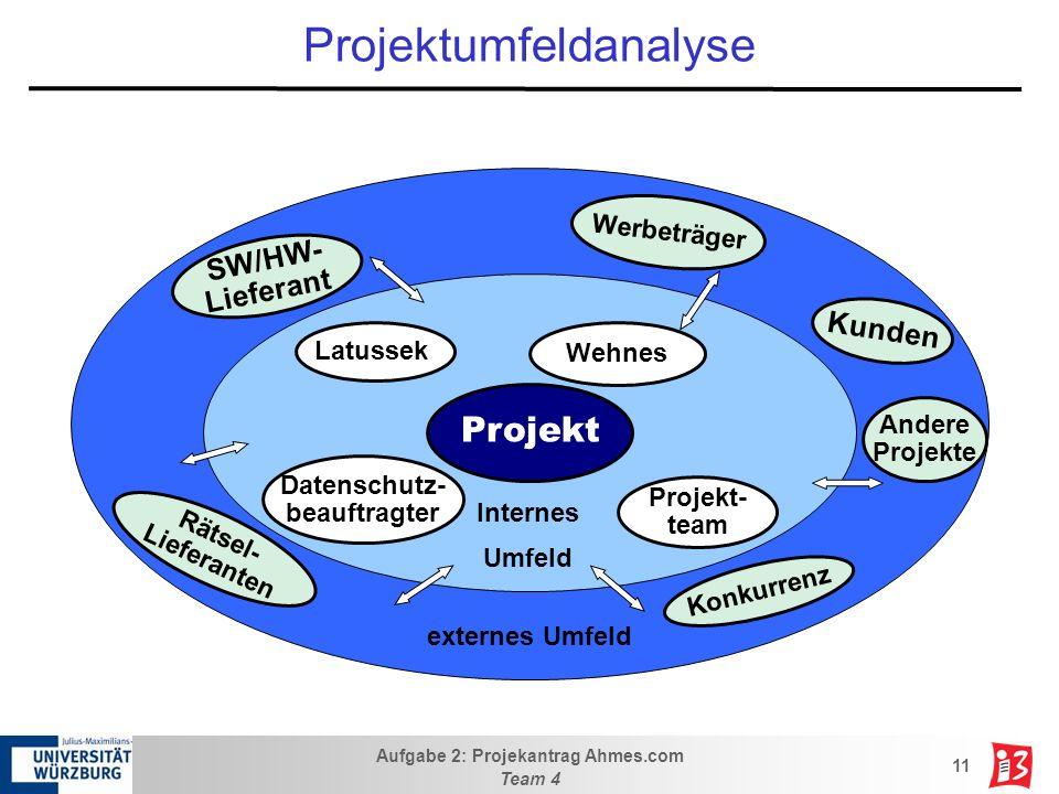 Aufgabe 2: Projekantrag Ahmes.com Team 4 11 Projektumfeldanalyse Kunden Rätsel- Lieferanten Konkurrenz SW/HW- Lieferant Werbeträger externes Umfeld Da