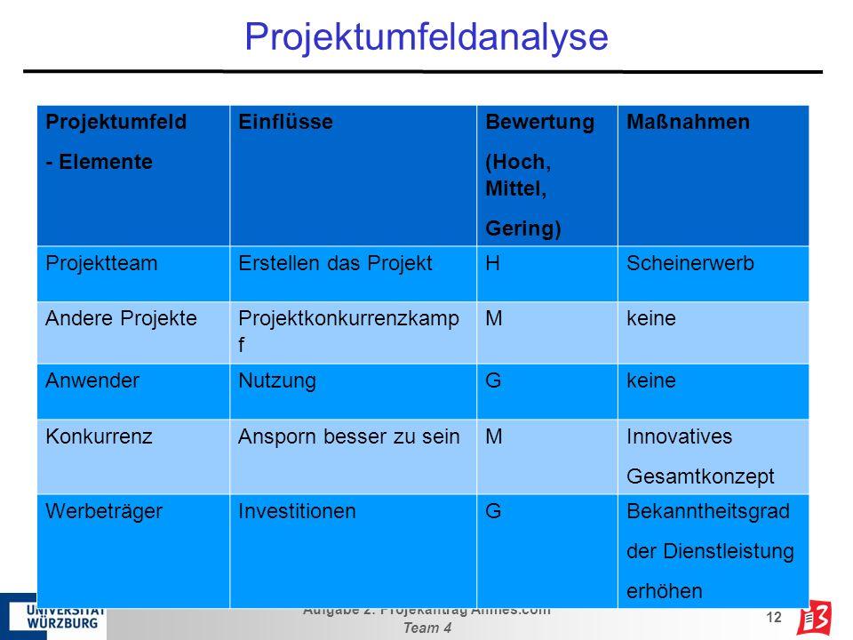 Aufgabe 2: Projekantrag Ahmes.com Team 4 12 Projektumfeldanalyse Projektumfeld - Elemente Einflüsse Bewertung (Hoch, Mittel, Gering) Maßnahmen Projekt