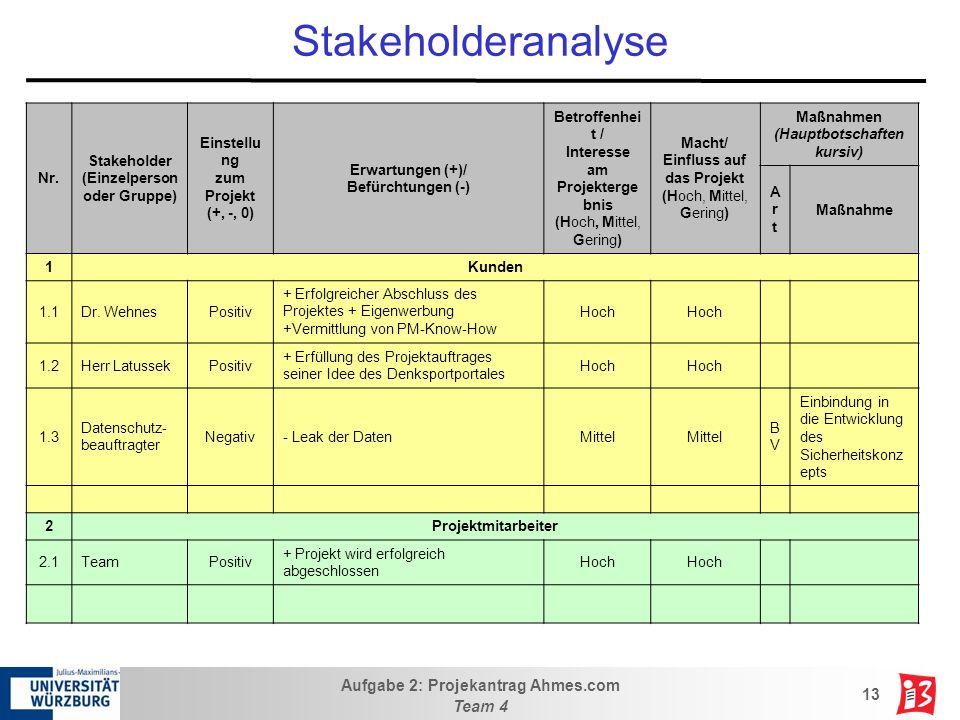 Aufgabe 2: Projekantrag Ahmes.com Team 4 13 Stakeholderanalyse Nr. Stakeholder (Einzelperson oder Gruppe) Einstellu ng zum Projekt (+, -, 0) Erwartung