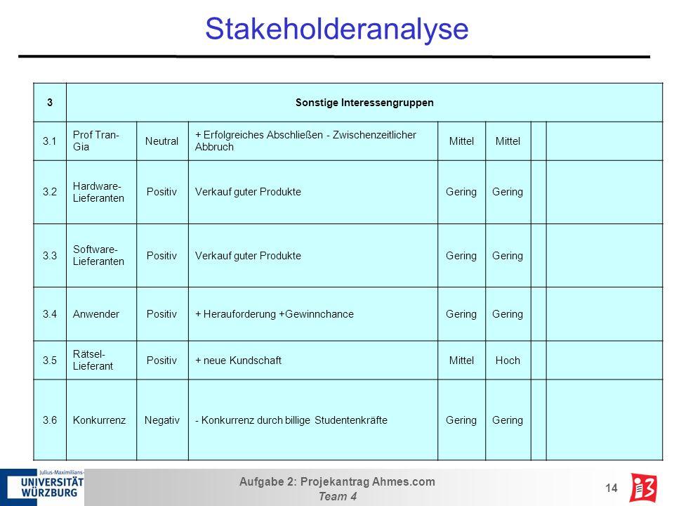 Aufgabe 2: Projekantrag Ahmes.com Team 4 14 Stakeholderanalyse 3Sonstige Interessengruppen 3.1 Prof Tran- Gia Neutral + Erfolgreiches Abschließen - Zw
