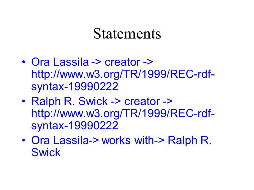 Statements Ora Lassila -> creator -> http://www.w3.org/TR/1999/REC-rdf- syntax-19990222 Ralph R.
