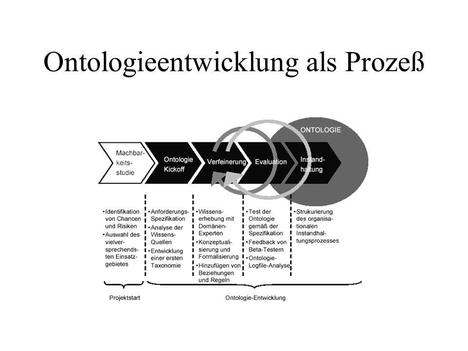 Ontologieentwicklung als Prozeß